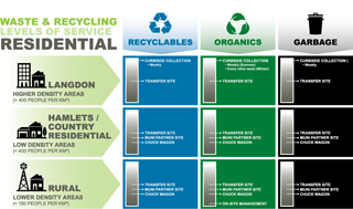 Waste & Recycling Service Levels (Click to Enlarge)